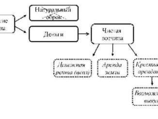 razvitie-feodalnyx-otnoshenij-326x245