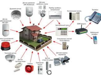 oxrannye-sistemy-videonablyudenie-i-signalizacii-326x245